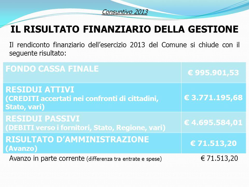IL RISULTATO FINANZIARIO DELLA GESTIONE