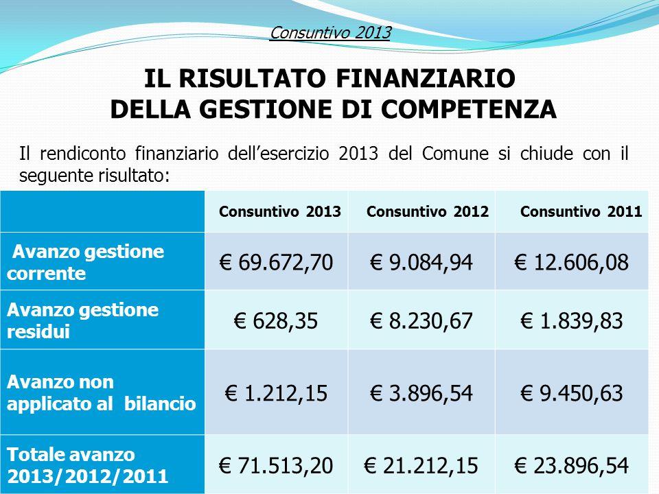 IL RISULTATO FINANZIARIO DELLA GESTIONE DI COMPETENZA
