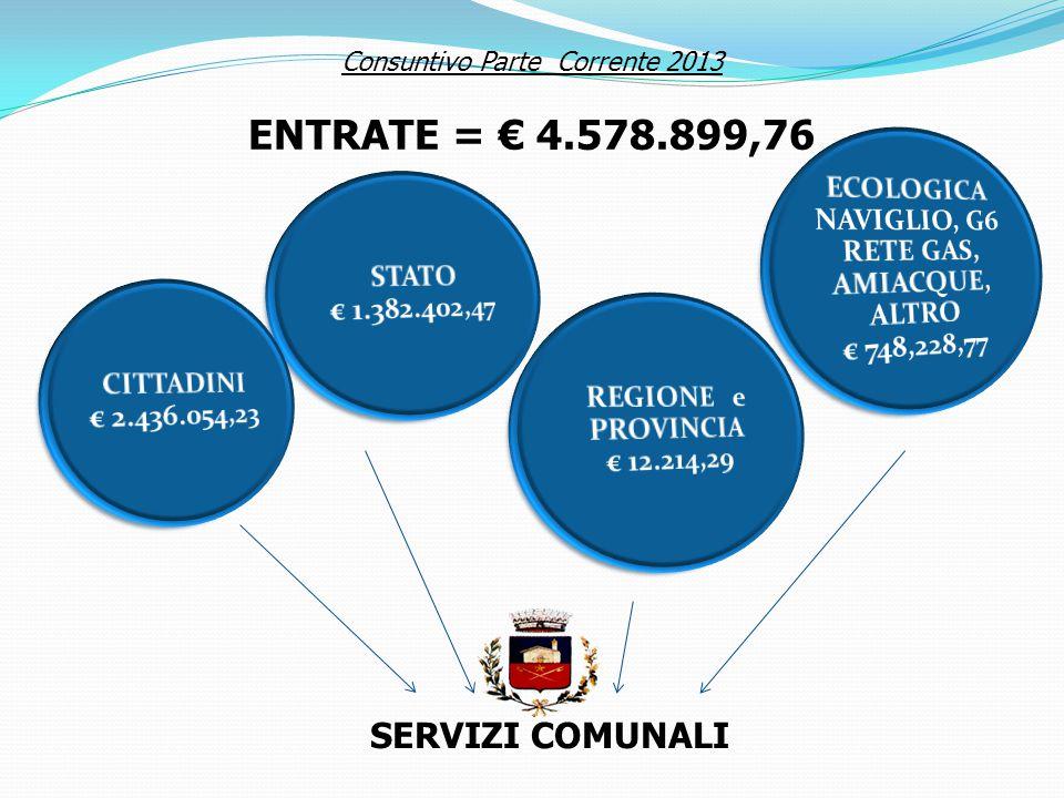 ECOLOGICA NAVIGLIO, G6 RETE GAS, AMIACQUE, ALTRO € 748,228,77