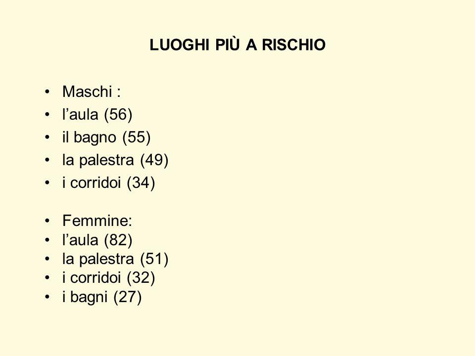 LUOGHI PIÙ A RISCHIO Maschi : l'aula (56) il bagno (55) la palestra (49) i corridoi (34) Femmine: