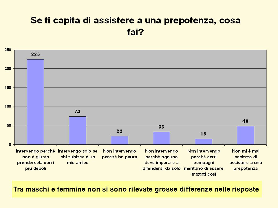 Tra maschi e femmine non si sono rilevate grosse differenze nelle risposte
