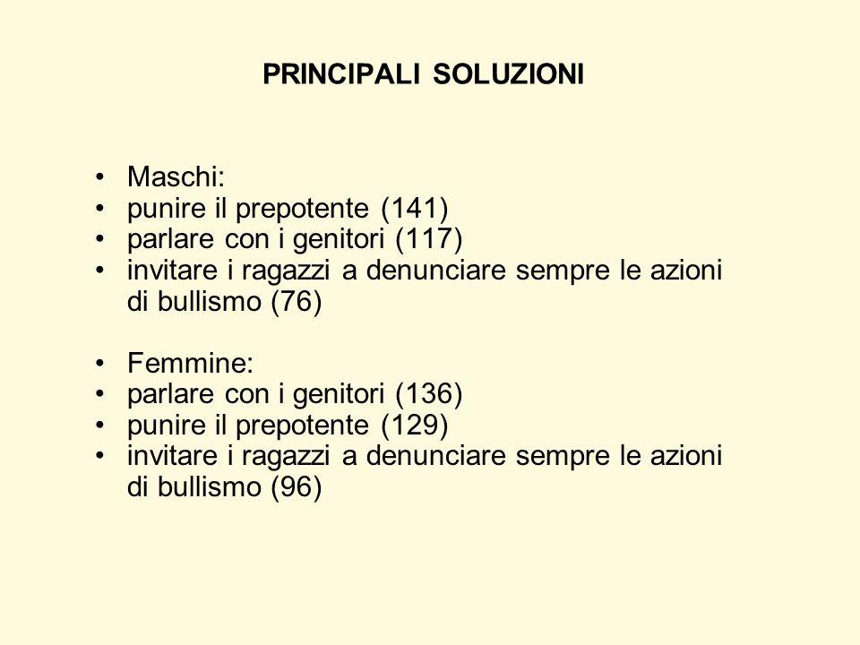 PRINCIPALI SOLUZIONI Maschi: punire il prepotente (141) parlare con i genitori (117)