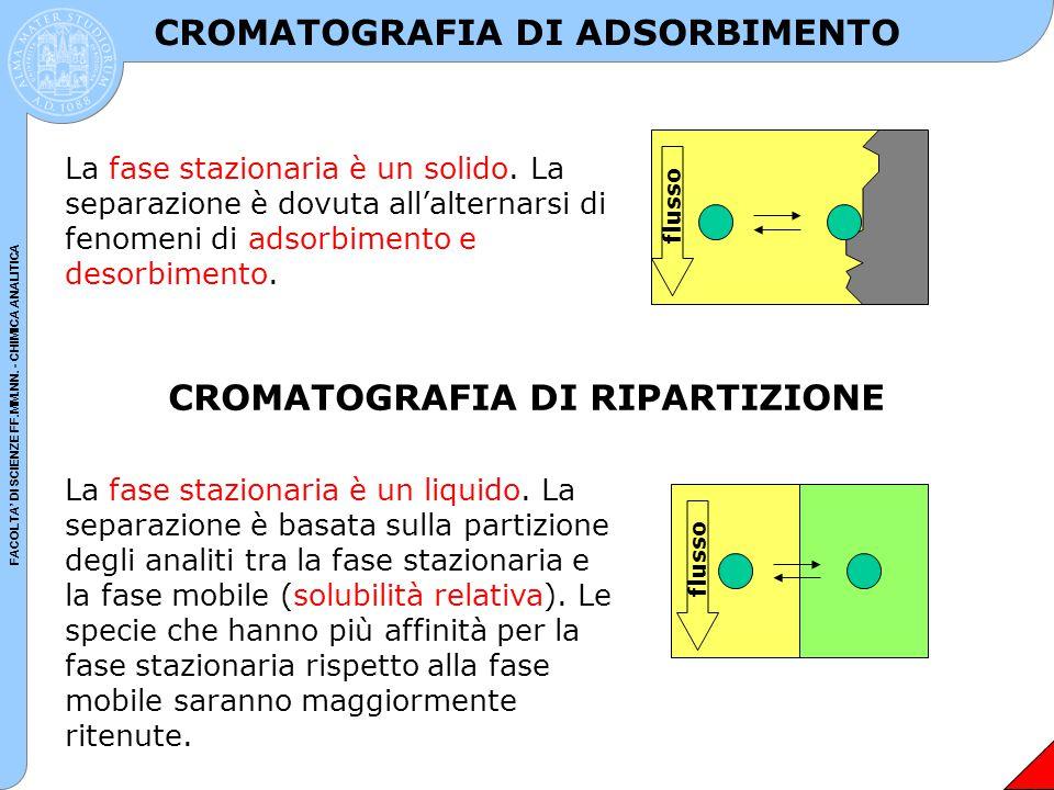 CROMATOGRAFIA DI ADSORBIMENTO CROMATOGRAFIA DI RIPARTIZIONE