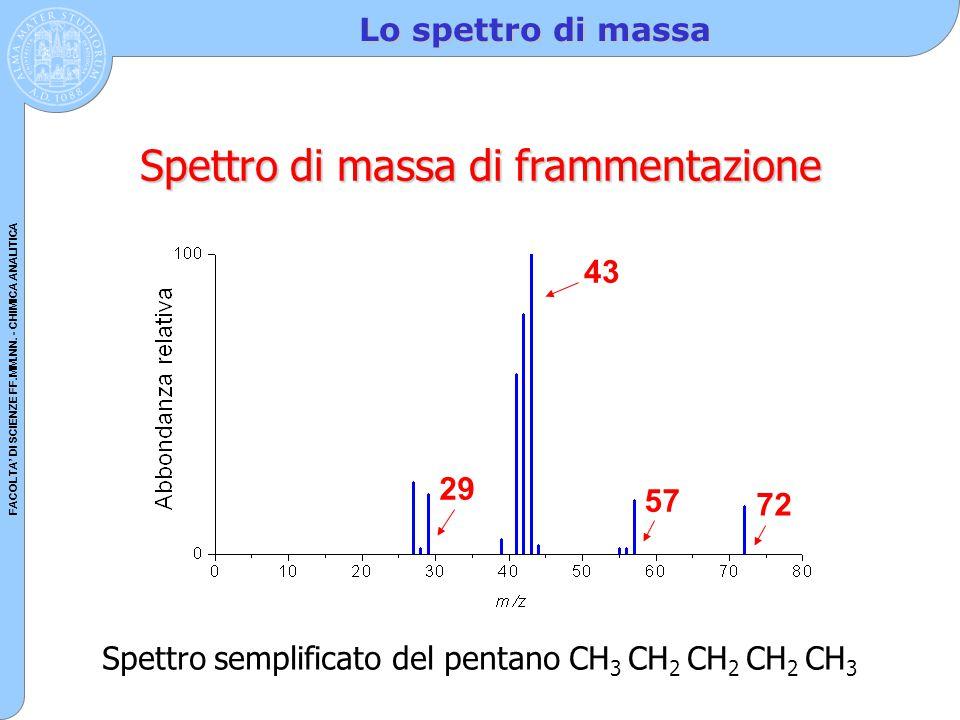 Spettro di massa di frammentazione