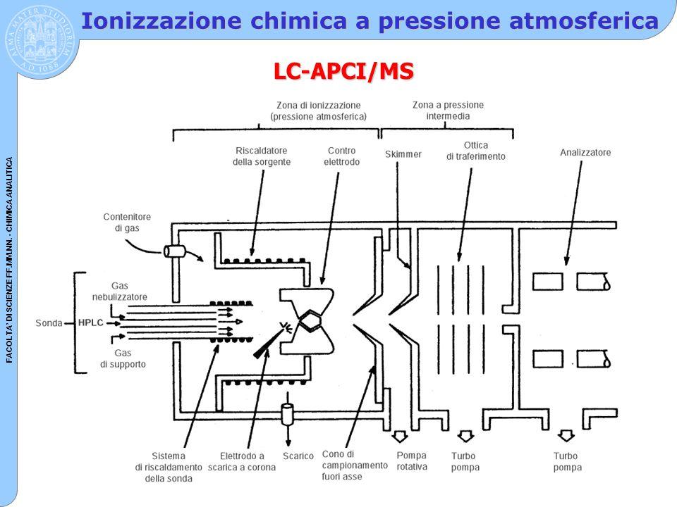 Ionizzazione chimica a pressione atmosferica