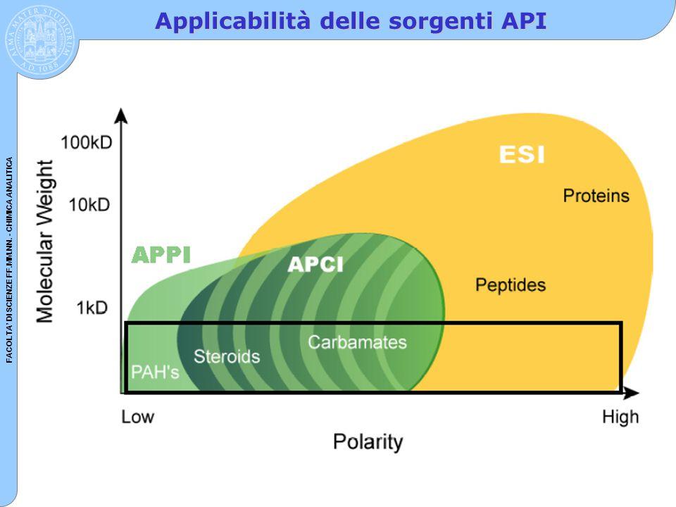 Applicabilità delle sorgenti API