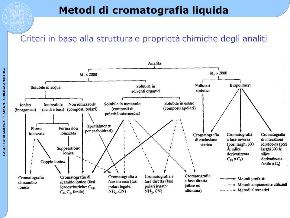 Metodi di cromatografia liquida