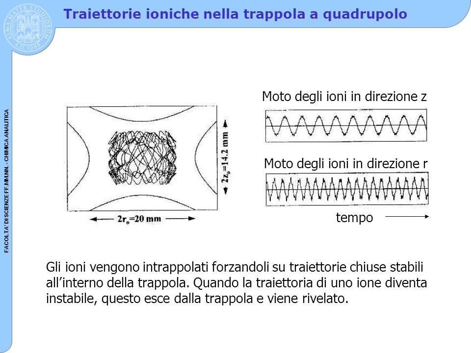 Traiettorie ioniche nella trappola a quadrupolo