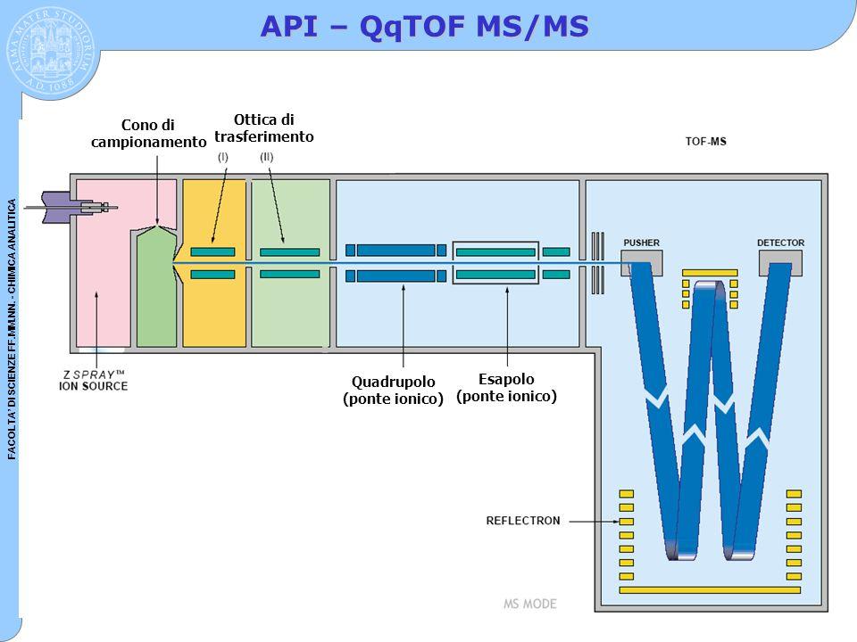 API – QqTOF MS/MS Ottica di trasferimento Cono di campionamento