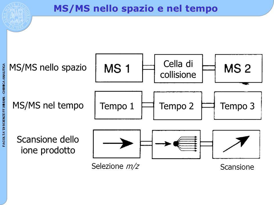 MS/MS nello spazio e nel tempo