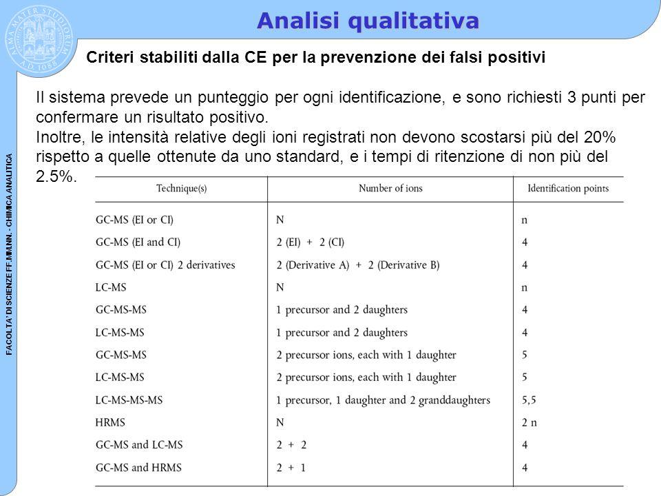 Analisi qualitativa Criteri stabiliti dalla CE per la prevenzione dei falsi positivi.