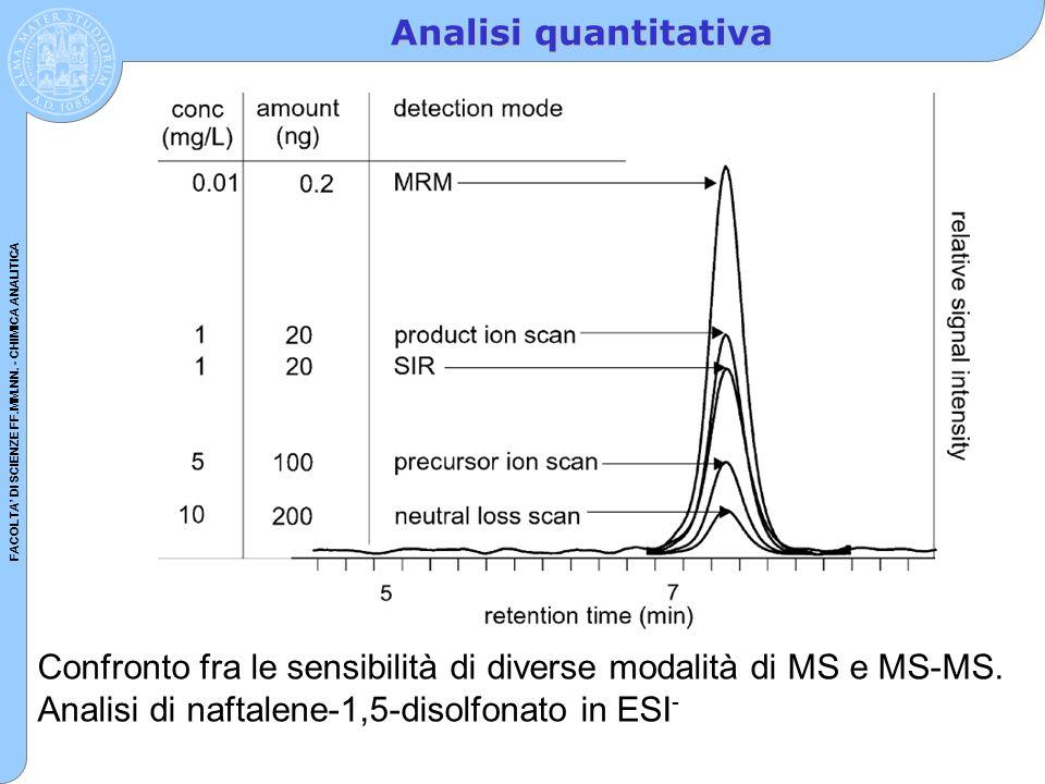 Analisi quantitativa Confronto fra le sensibilità di diverse modalità di MS e MS-MS.