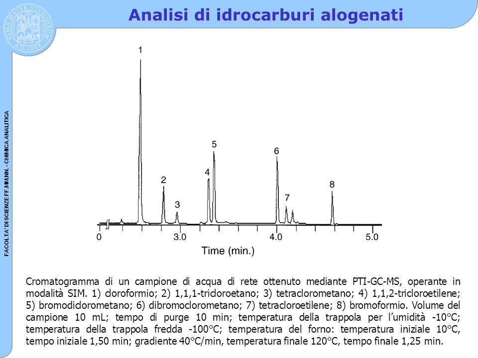 Analisi di idrocarburi alogenati