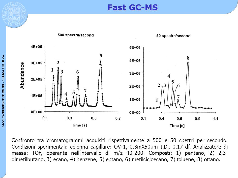 Fast GC-MS
