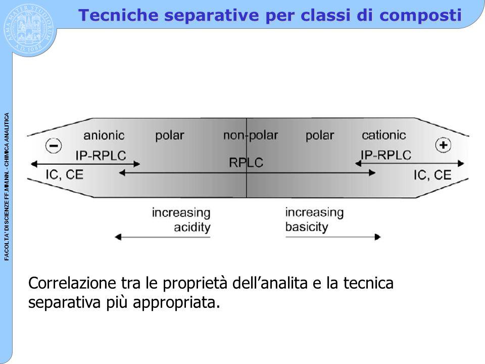 Tecniche separative per classi di composti