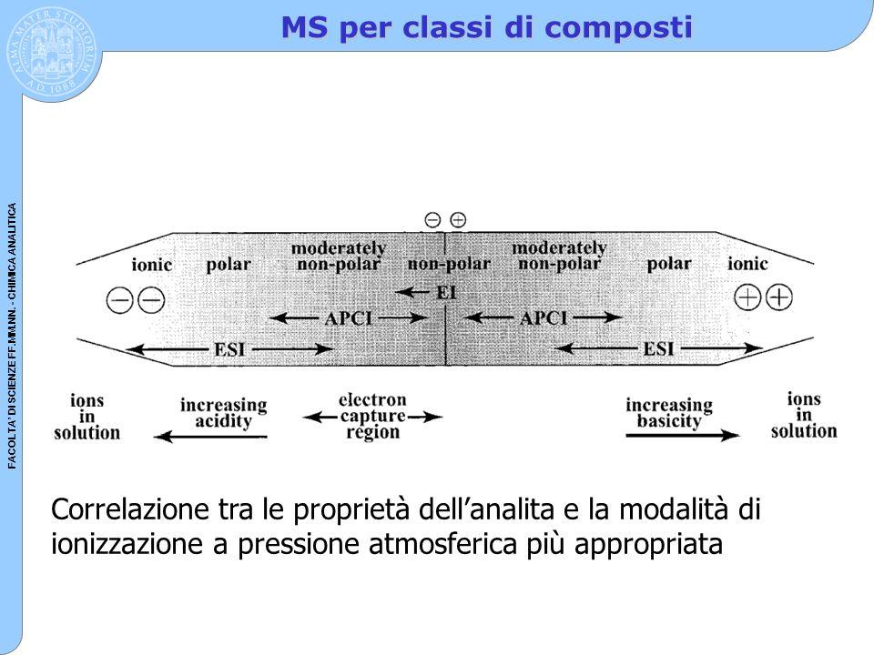 MS per classi di composti