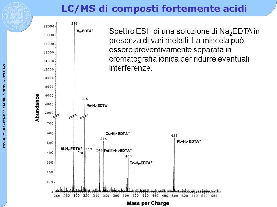 LC/MS di composti fortemente acidi