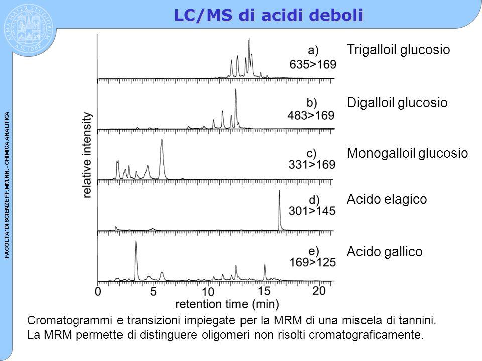 LC/MS di acidi deboli Trigalloil glucosio Digalloil glucosio