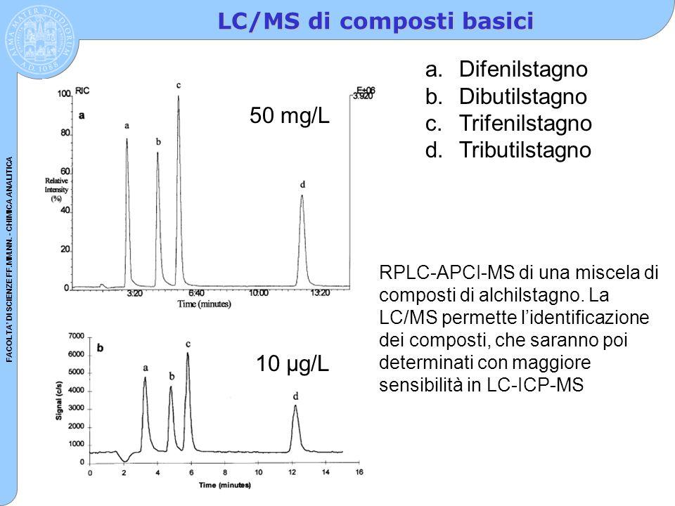 LC/MS di composti basici