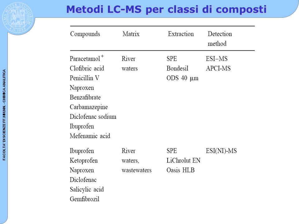 Metodi LC-MS per classi di composti