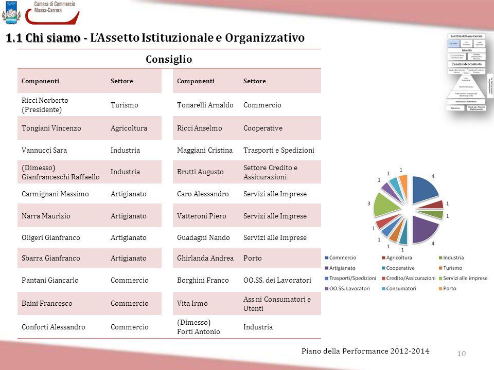 1.1 Chi siamo - L'Assetto Istituzionale e Organizzativo