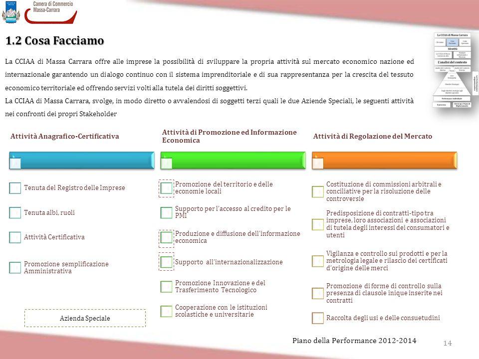 1.2 Cosa Facciamo Piano della Performance 2012-2014
