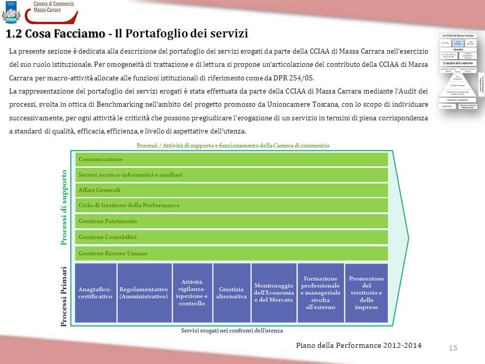 1.2 Cosa Facciamo - Il Portafoglio dei servizi