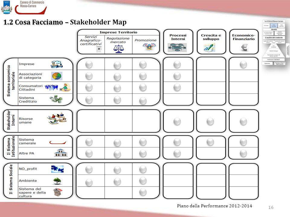 1.2 Cosa Facciamo – Stakeholder Map