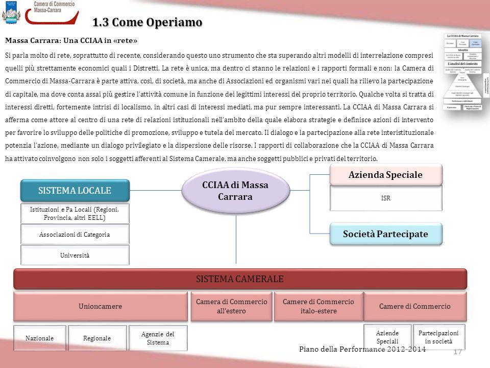 1.3 Come Operiamo Azienda Speciale CCIAA di Massa Carrara
