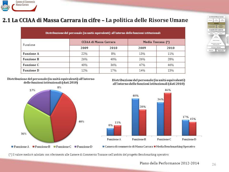 2.1 La CCIAA di Massa Carrara in cifre – La politica delle Risorse Umane