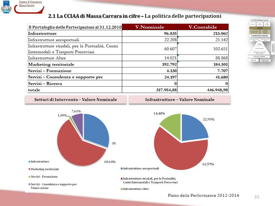 2.1 La CCIAA di Massa Carrara in cifre – La politica delle partecipazioni