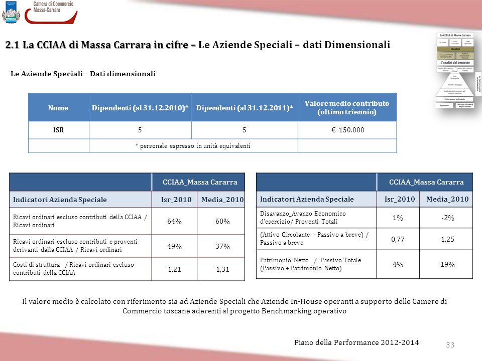 Valore medio contributo (ultimo triennio)