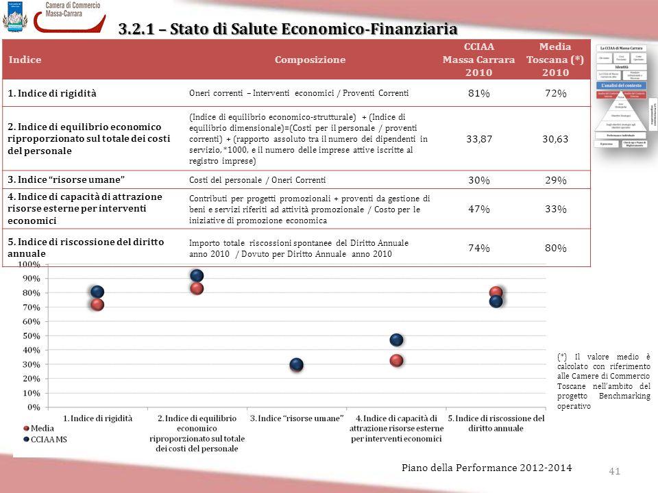 3.2.1 – Stato di Salute Economico-Finanziaria