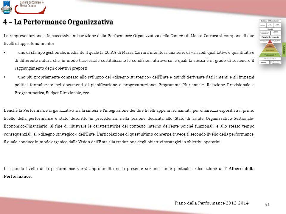 4 – La Performance Organizzativa
