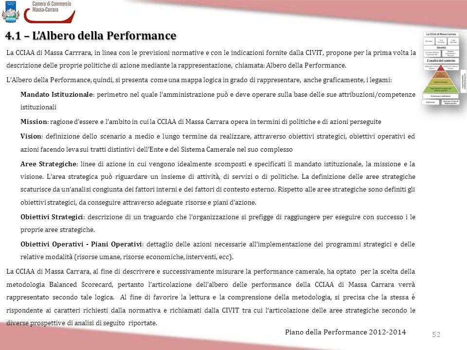 4.1 – L'Albero della Performance