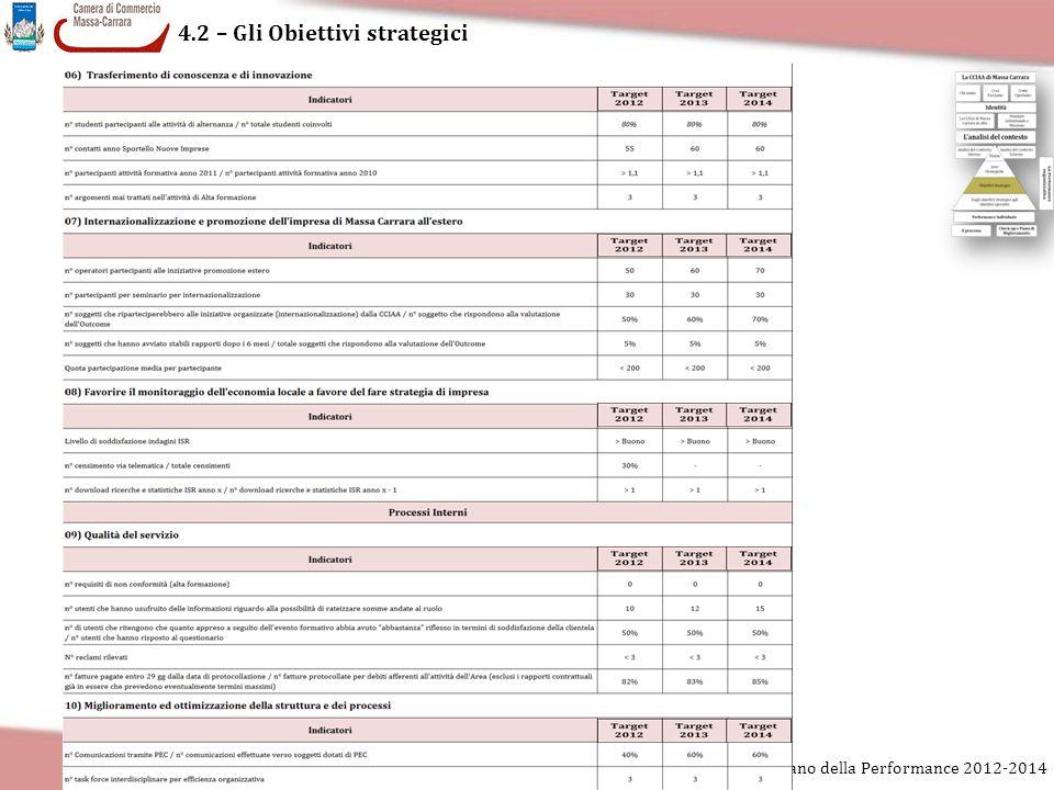 4.2 – Gli Obiettivi strategici