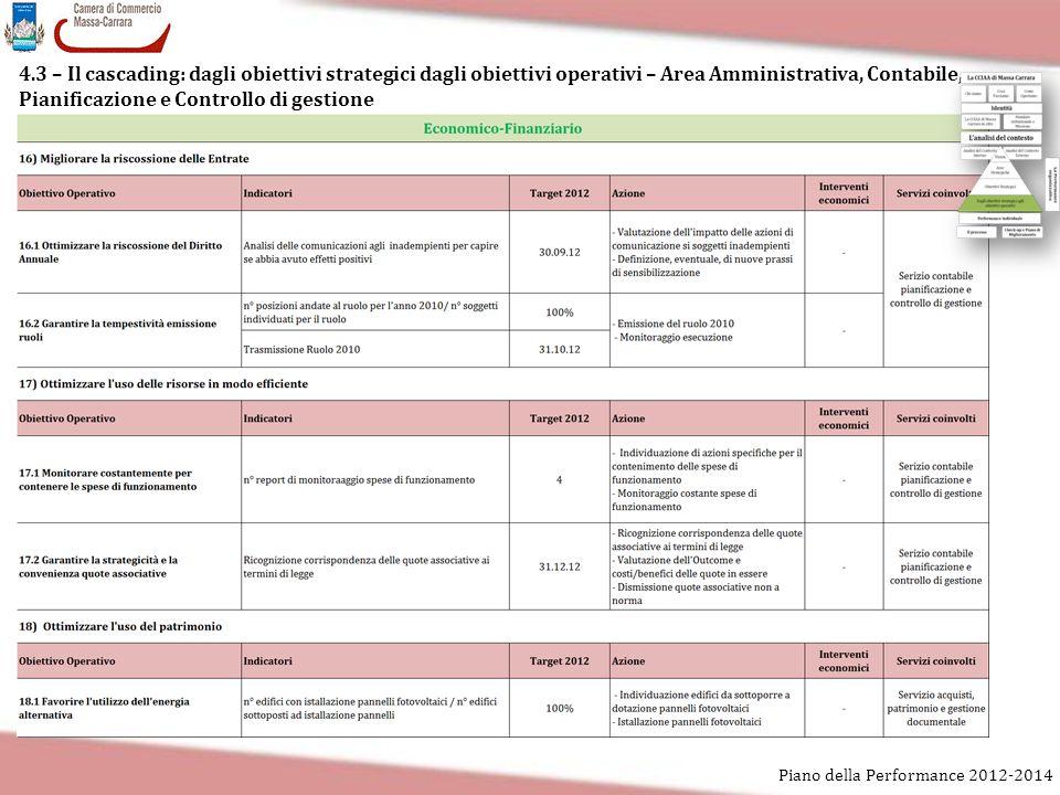 4.3 – Il cascading: dagli obiettivi strategici dagli obiettivi operativi – Area Amministrativa, Contabile, Pianificazione e Controllo di gestione