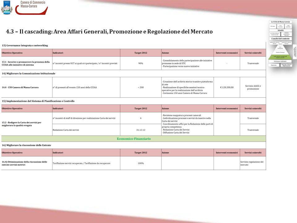 4.3 – Il cascading: Area Affari Generali, Promozione e Regolazione del Mercato