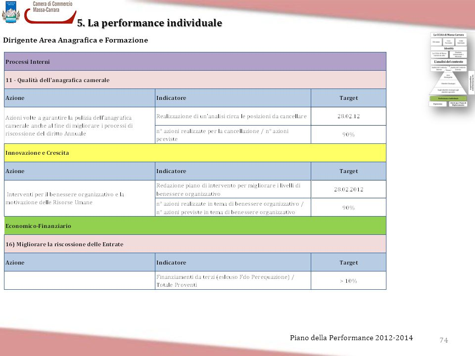 5. La performance individuale