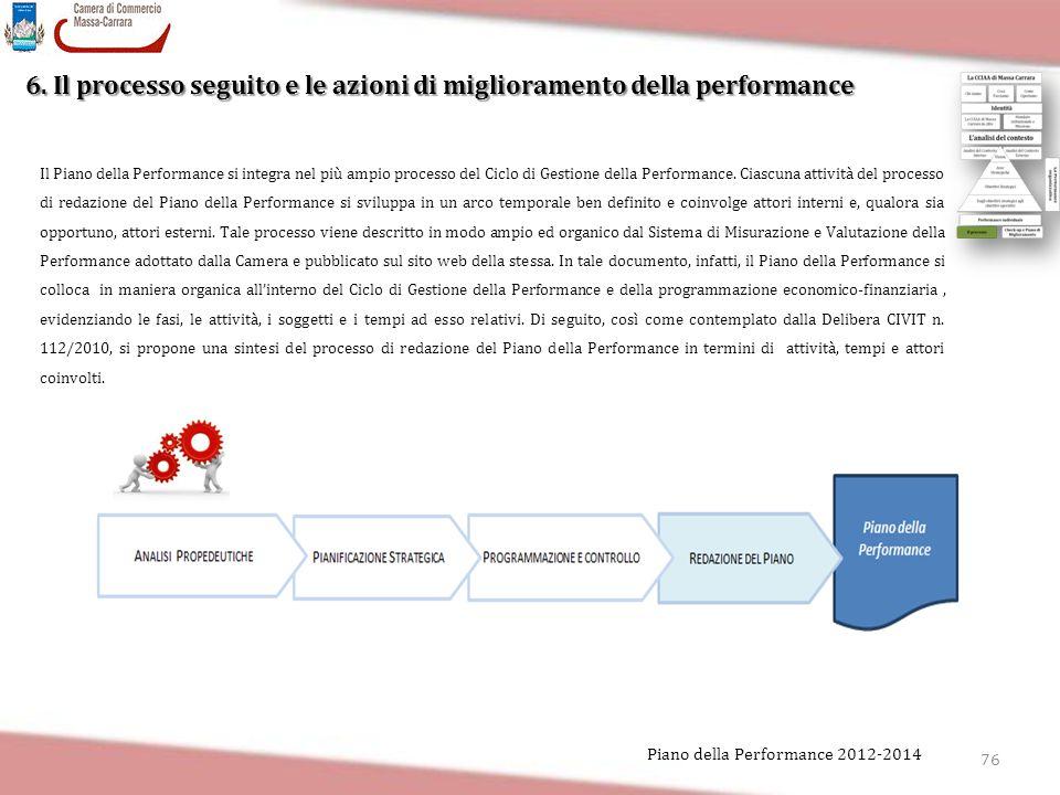 6. Il processo seguito e le azioni di miglioramento della performance