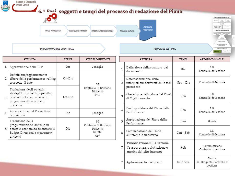6.1 Fasi, soggetti e tempi del processo di redazione del Piano