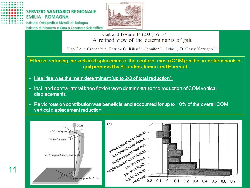 Effect of reducing the vertical displacement of the centre of mass (COM) on the six determinants of gait proposed by Saunders, Inman and Eberhart.