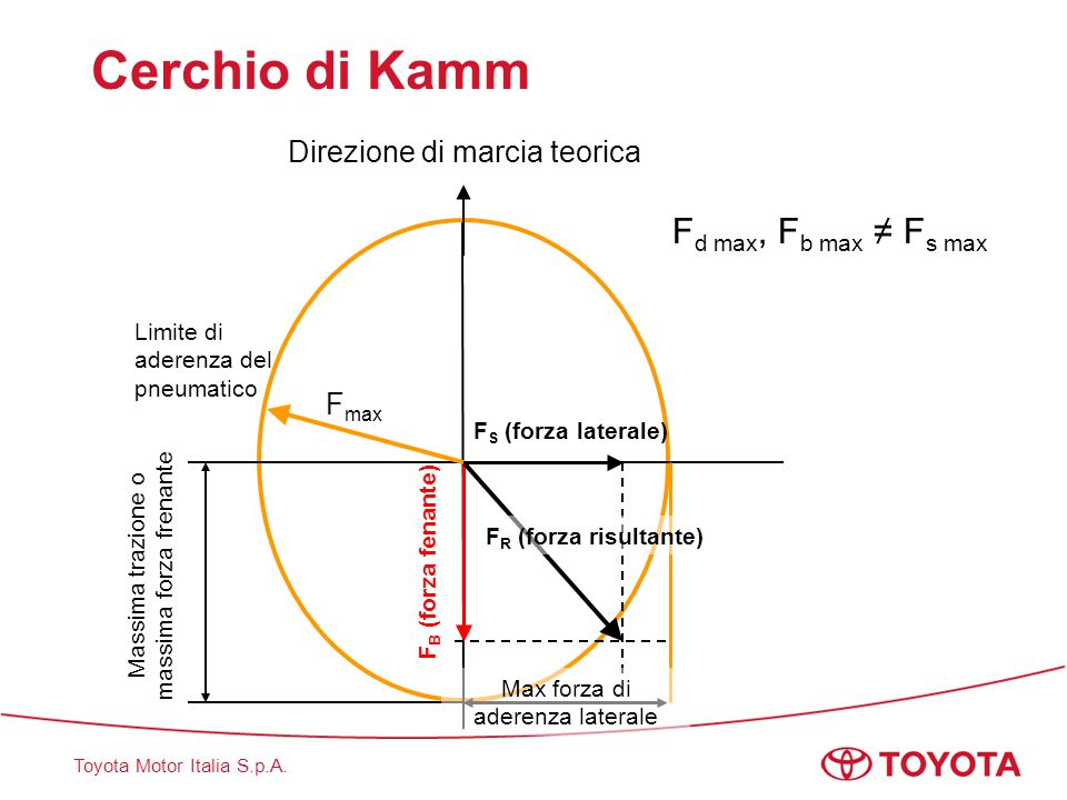 Cerchio di Kamm Direzione di marcia teorica Fmax