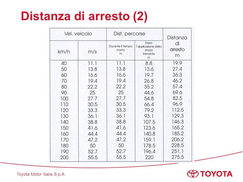Distanza di arresto (2)