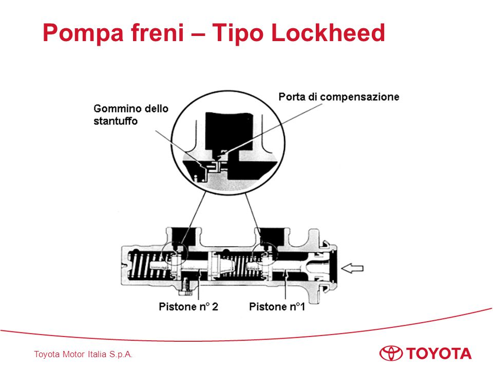 Pompa freni – Tipo Lockheed