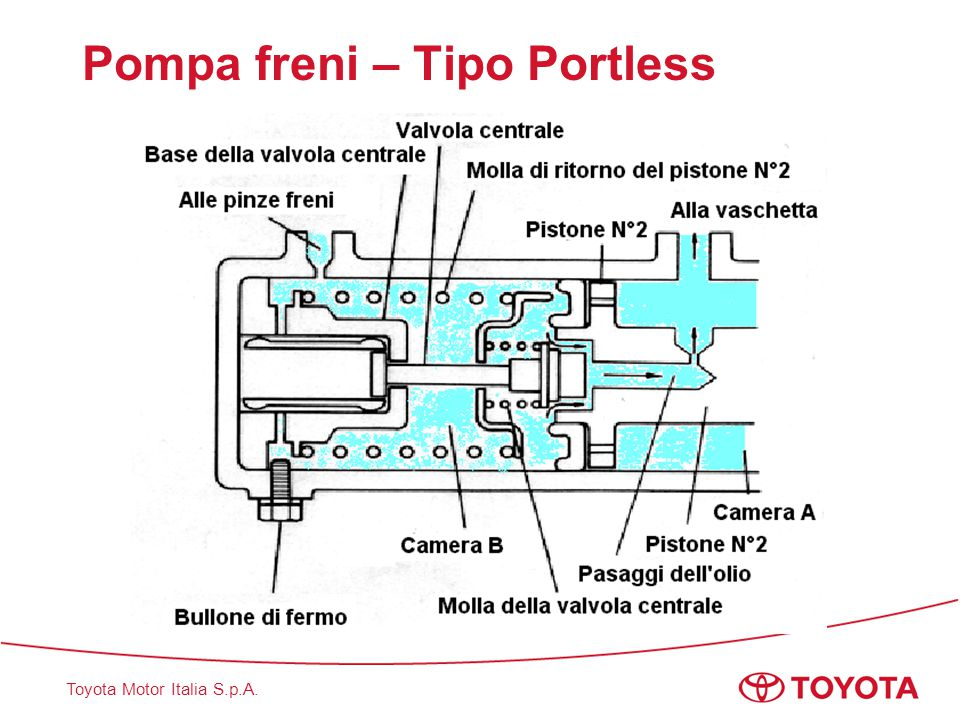 Pompa freni – Tipo Portless