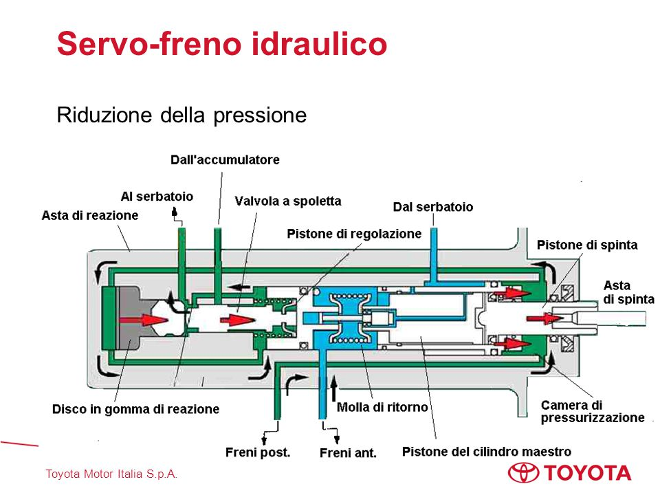 Servo-freno idraulico