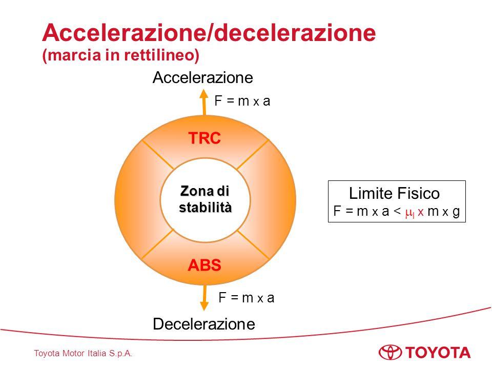 Accelerazione/decelerazione (marcia in rettilineo)