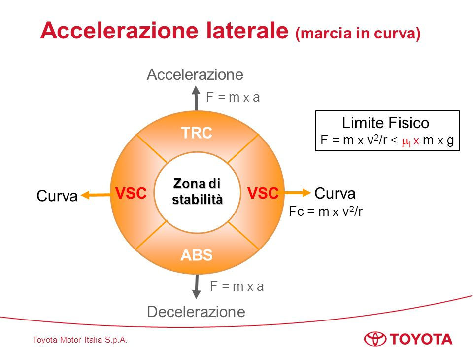 Accelerazione laterale (marcia in curva)