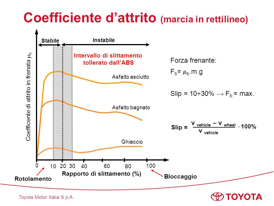 Coefficiente d'attrito (marcia in rettilineo)